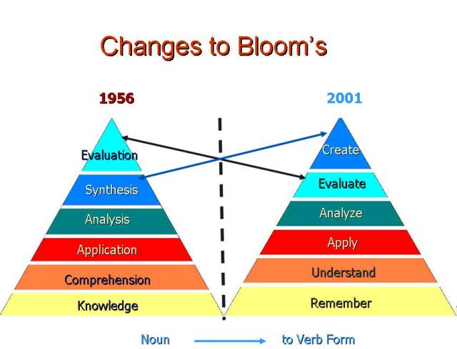 changes in blooms taxonomy