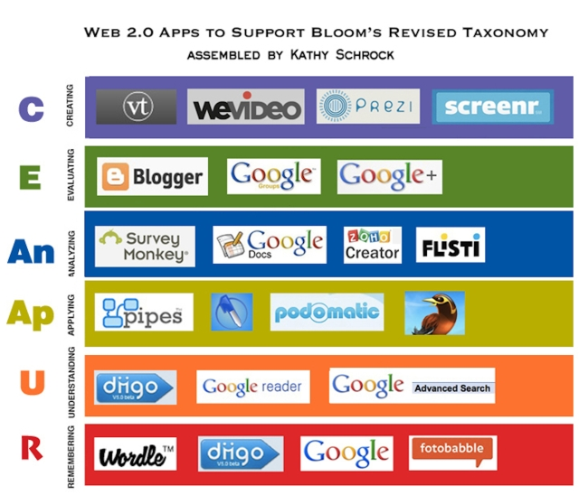web20 to support the bloom taxonomy