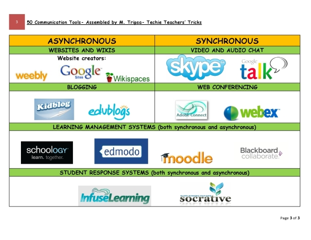 3 50 communication tools