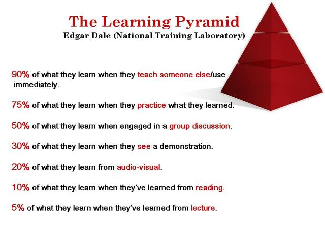 The Learning Pyramid FINAL FINAL